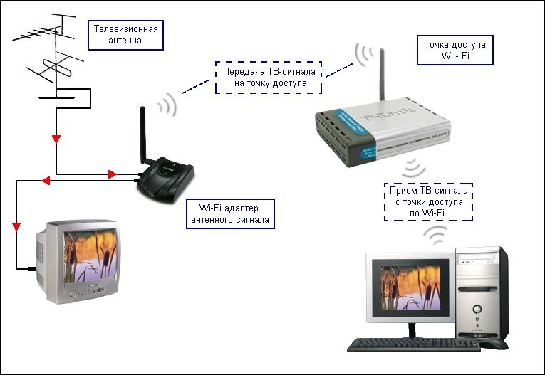 Передача ТВ-сигнала по Wi-Fi